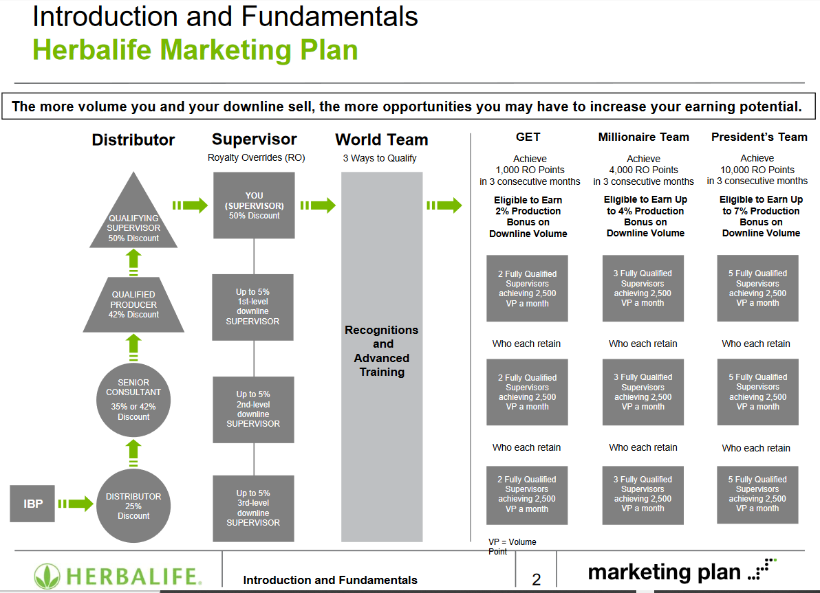herbalife-marketing-plan